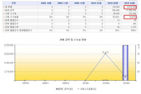 옥션 신규입점 판매자 판매현황 추이.jpg